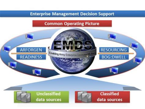 army enterprise help army data tracker improves unit readiness