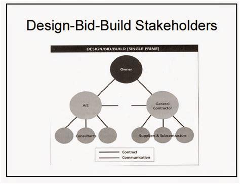 advantages of design and build procurement over traditional parsco s design build delivery method parsco construction