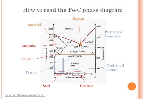 iron carbide phase diagrams structure elsavadorla