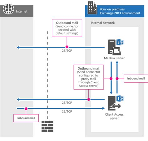 Office 365 Mail Port Exchange Anywhere Exchange Help Network Ports For