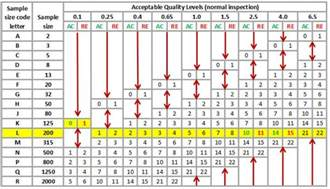 aql and quality inspection methodology