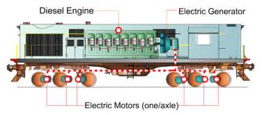 Locomotive Brake System Pdf The Diesel And Electric Locomotive Story And Working 24