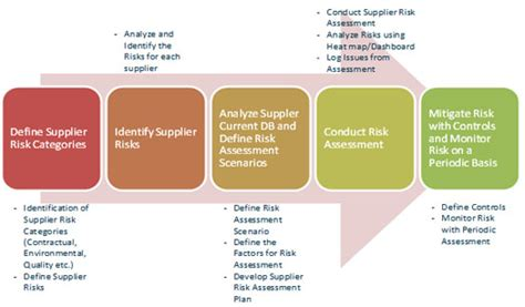 29 Images Of Supplier Management Plan Template Infovia Net Vendor Risk Management Template