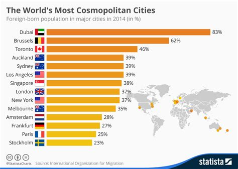 cosmopolitan city chart the world s most cosmopolitan cities statista