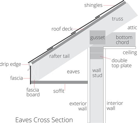 a cross section of gable roof 28 images roof section