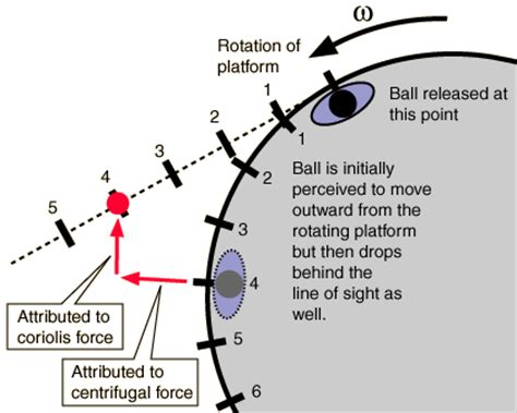 physics rotation changing frame of centripetal