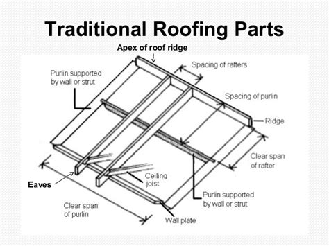 parts of a roof the house