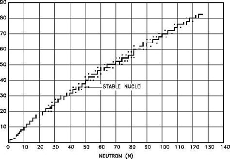 Proton Neutron Ratio by Opinions On Proton Ndash Neutron Ratio