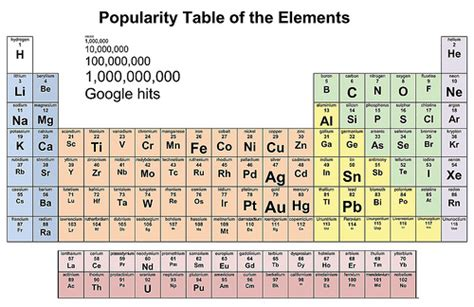 How Many Elements Are There In The Periodic Table by How Popular Is Your Element Akshat Rathi
