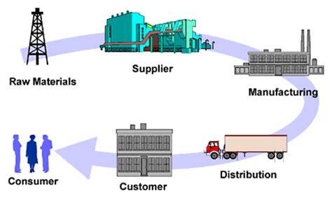 process dan product layout adalah supply chain dalam bisnis blog pasca