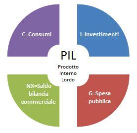 prodotto interno lordo pil prodotto interno lordo cos 232 definizione formula e