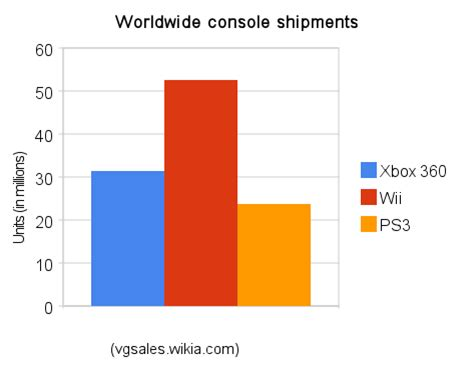 next console sales figures seventh generation of sales wiki