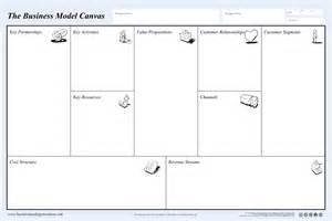 design house business model business model canvas business design tools