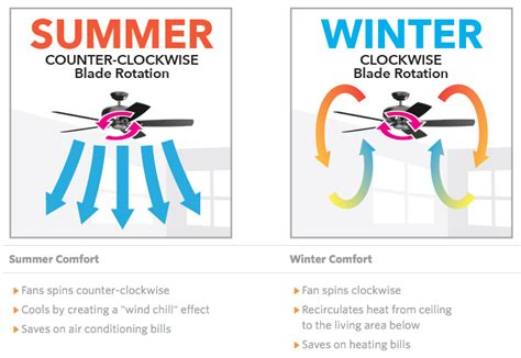 fan rotation in winter how to save energy with ceiling fans best ceiling fans
