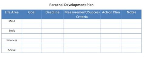How To Create Your Own Personal Development Plan Hubpages Personal Wellness Plan Template