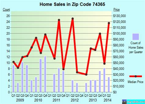 kenwood ok zip code 74365 real estate home value