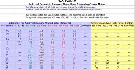motor fuse sizing wiring diagram schemes