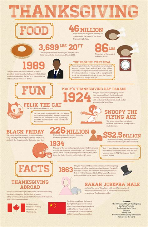 7 Facts On Thanksgiving by Infographic Thanksgiving Food And Facts Michael