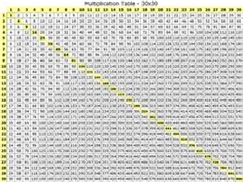 Multiplication Table 50x50 by Multiplication On Multiplication Tables Times