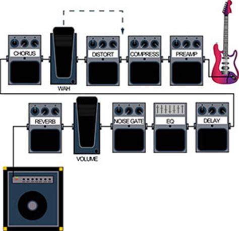 Efek Gitar Noise Gate exploraci 243 n musical a guide to guitar effects