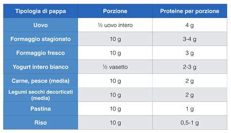 tabella alimenti svezzamento lo svezzamento tradizionale alimentazioneinequilibrio
