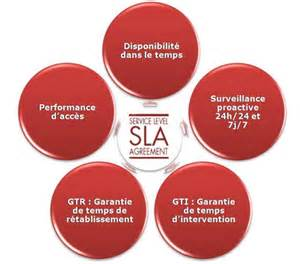 sla service level agreement premaccess com high