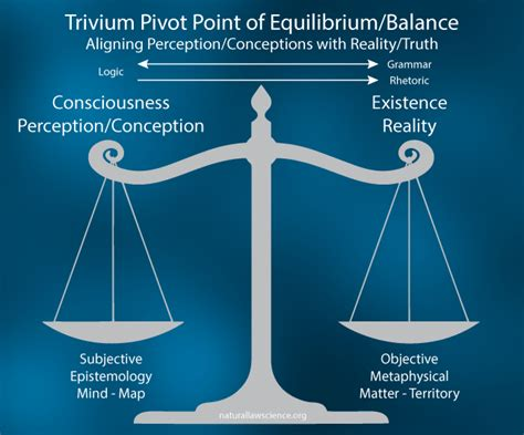 trivium method of thinking and learning trivium method of thinking and learning