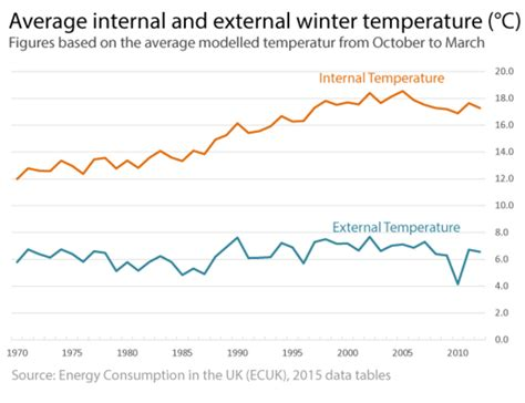 heater temperature in winter average room temperatures and thermostat settings ovo energy