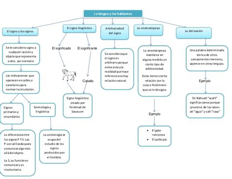 la lengua como base de la cultura monografias mapa conceptual la lengua y los hablantes 2