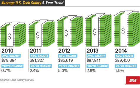 pattern maker salary usa check and check u s technology salaries and bonuses rise