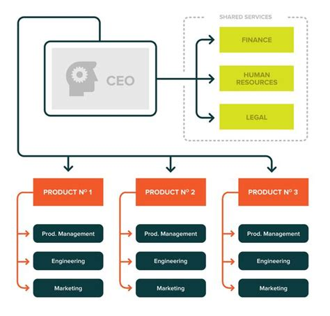 What It Takes To Grow Your Startup 500 In Months Startup Org Chart
