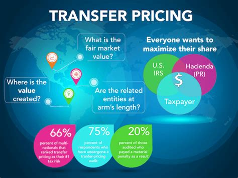 transfer pricing policy template understanding transfer pricing studies in