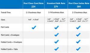 postcard size template postcard design templates usps free voterutor