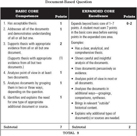Document Based Question Essay Exle by Dbq Document Based Question Freemanpedia