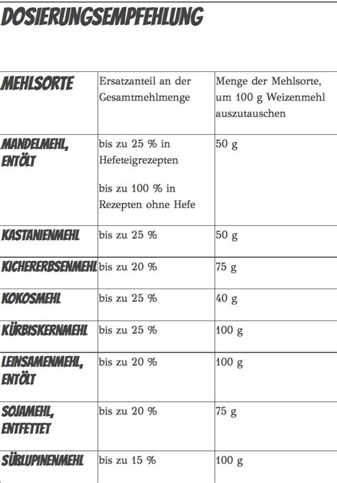 low carb tabelle eiwei 223 brot low carb rezepte f 252 r brot ohne kohlenhydrate