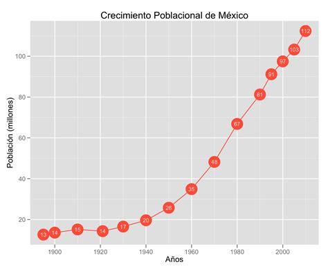esinciclopedia de poblacion de mexico cu 225 ntos habitantes hay en m 233 xico mextad 237 sticas
