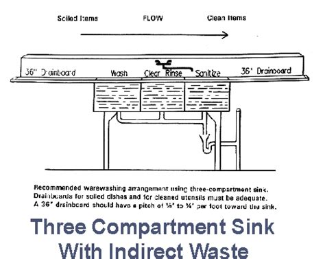 3 compartment sink drain wecome to the training center website