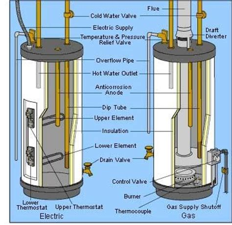 water heaters basics: types, components and how they work
