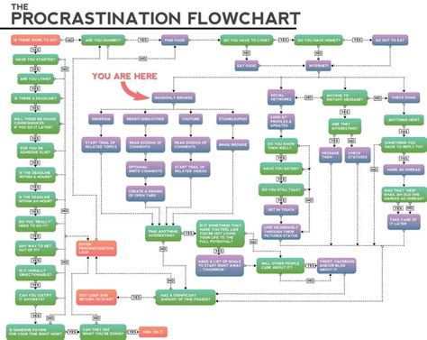best way to create a flowchart 84 best flowchart images on flowchart info