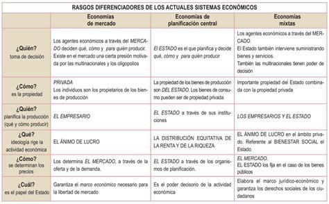 3 preguntas fundamentales de todo sistema economico aula ecocris 1 186 esquema comparativo de los sistemas