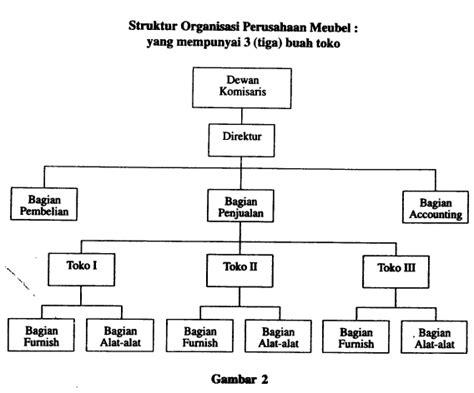 membuat struktur organisasi sederhana soft skill