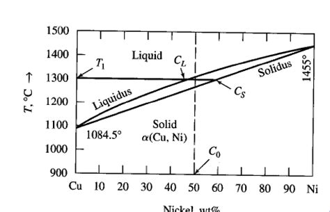 copper nickel phase diagram solved the figure below shows the copper nickel phase dia