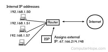 Search Isp By Address What Is An External Ip Address