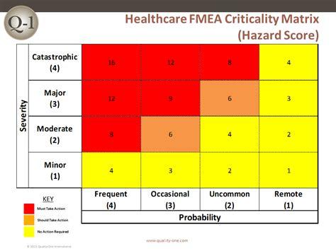 healthcare fmea healthcare failure mode amp effects