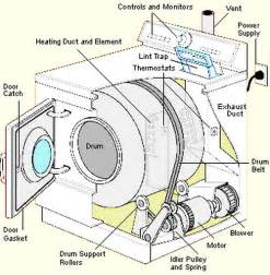 Clothes Dryer Spare Parts Clothes Dryer Repair Guide How To Fix A Dryer
