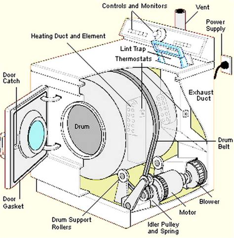 Hair Dryer Repair Parts clothes dryer repair guide how to fix a dryer