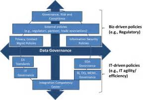 organizational security policy template data governance policies shape organizational behaviors