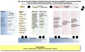 logic model template health logic model qi toolbox minnesota dept of health