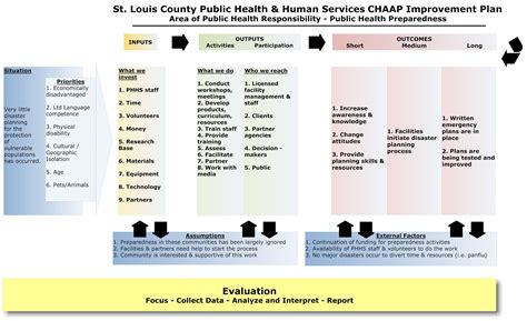 logic model template health sle tools college