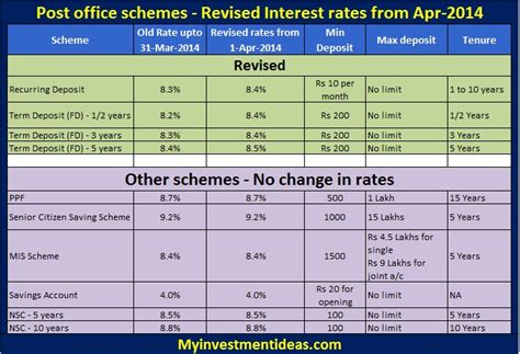 post office savings bank interest rates post office savings schemes complete guide